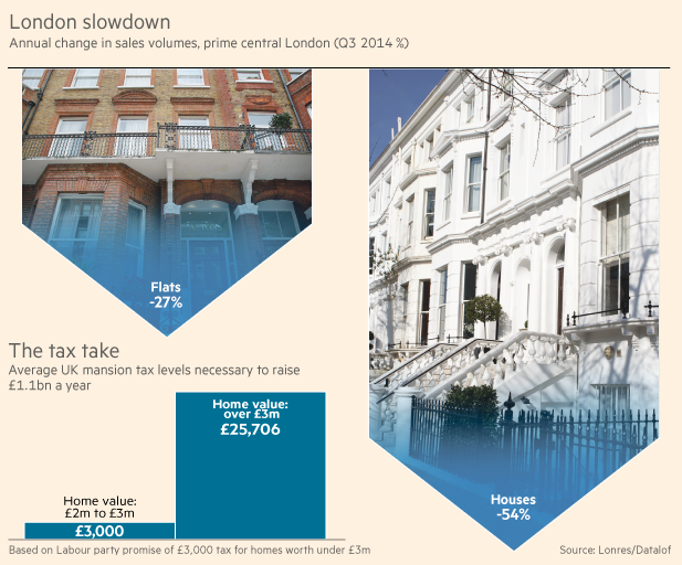 Some data about English Property Market, as published by Financial Times on